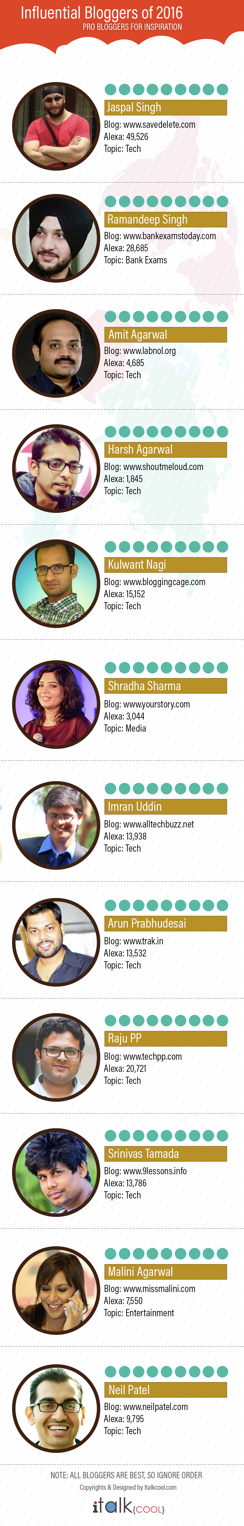 Influential Bloggers of 2016 Infographic